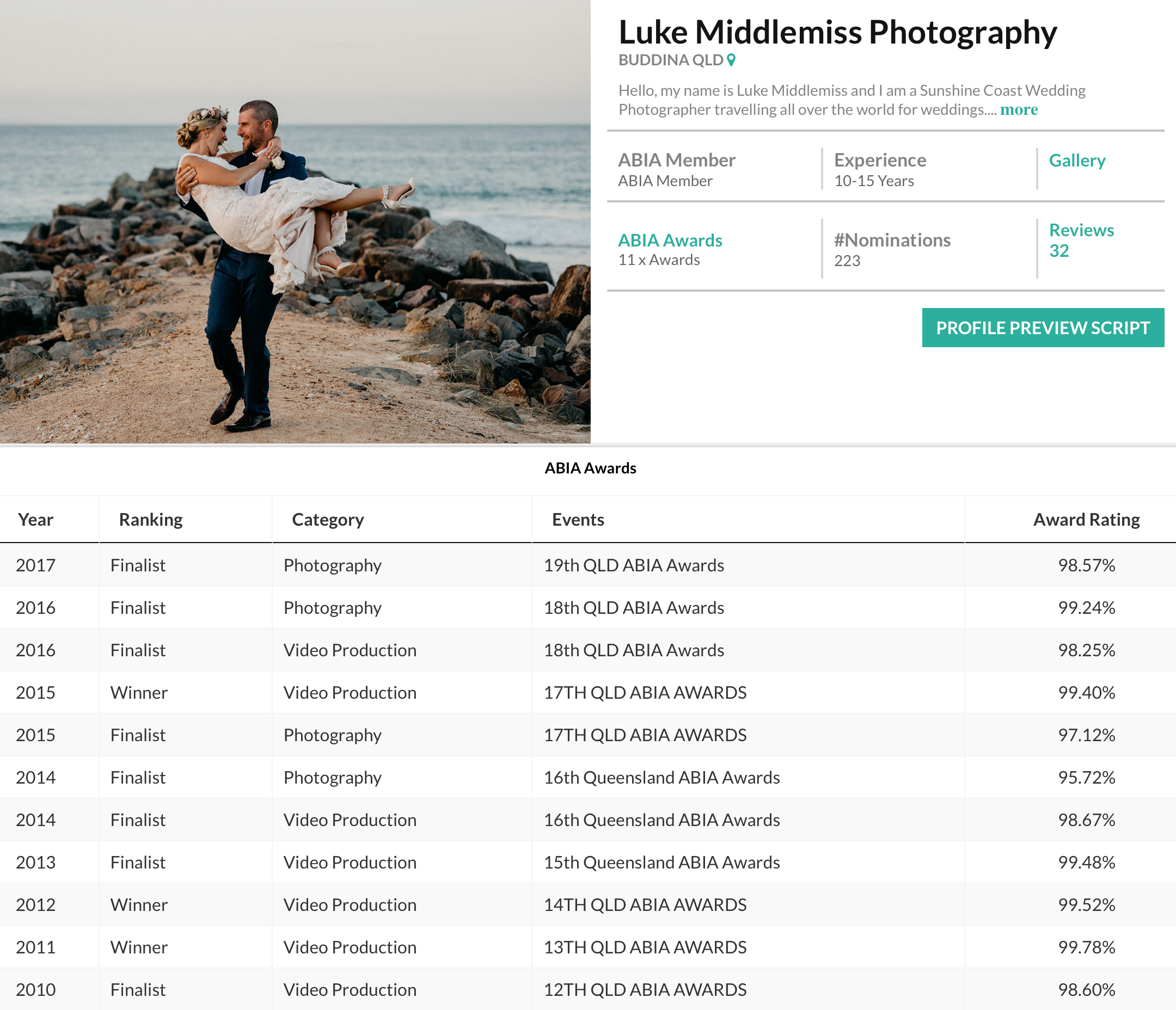 Awards for Luke Middlemiss Photography in the wedding industry